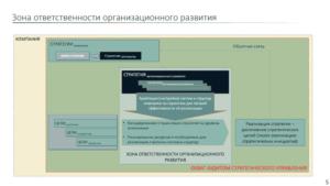 организационное развитие управление