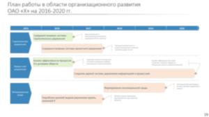 организационное развитие укрупненный план проектов и программ