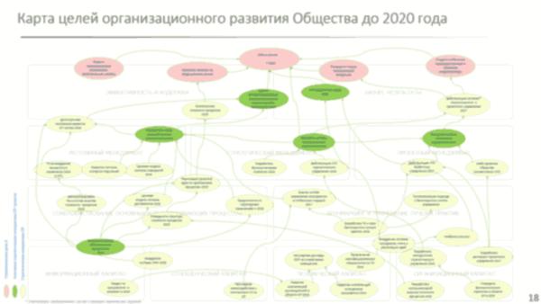 организационное развитие карта целей