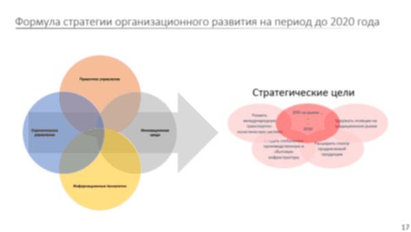 организационное развитие связь со стратегией компании