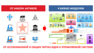 rytsev business model examples примеры бизнес модели рыцева