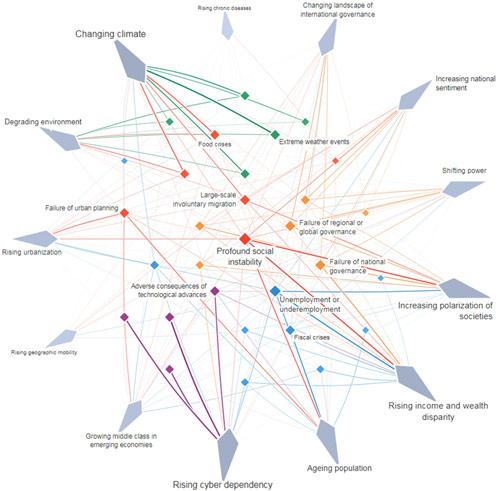 Карта взаимосвязей между рисками и тенденциями, 2018 год.
