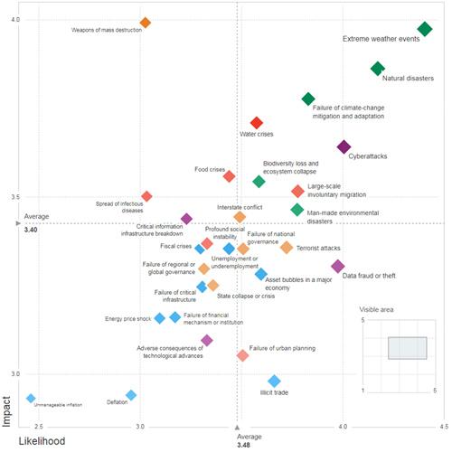 Ландшафт глобальных рисков, 2018 год.