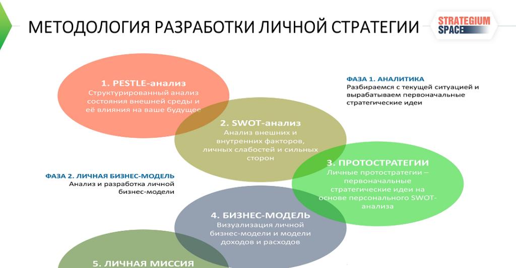 методы разработки стратегии личный стратегический план