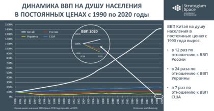 ввп россия китай сша украина 1990 2020