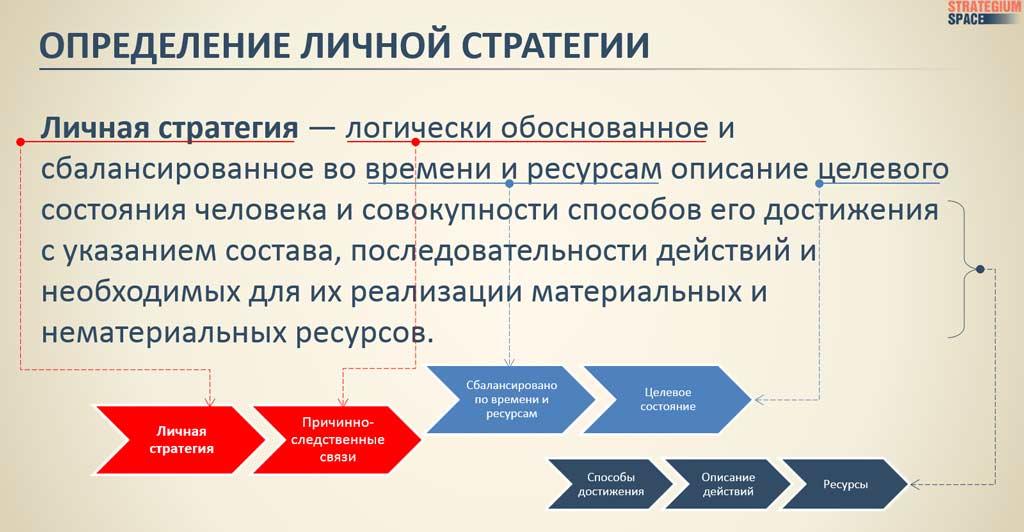 личная стратегия определение что такое личная стратегия