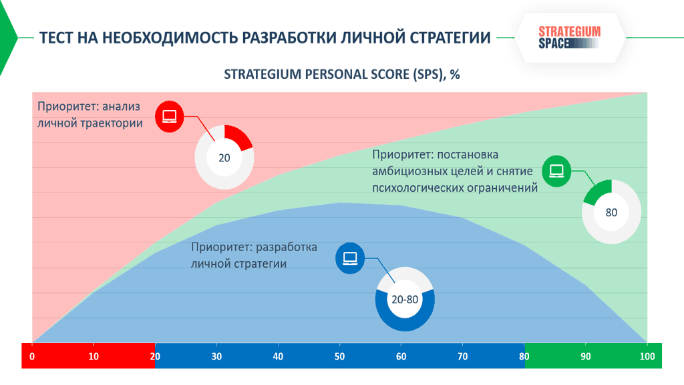 самооценка личности тест на личную стратегию уровни самооценки личности