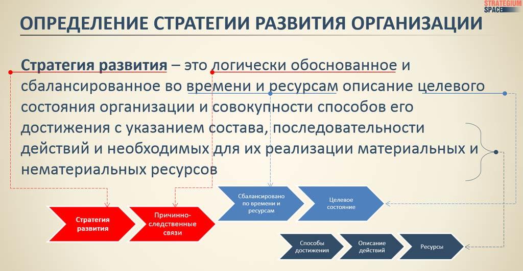 стратегия развития это определение стратегии развития организации стратегия это