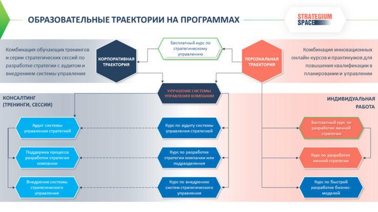 обзор программ обучения