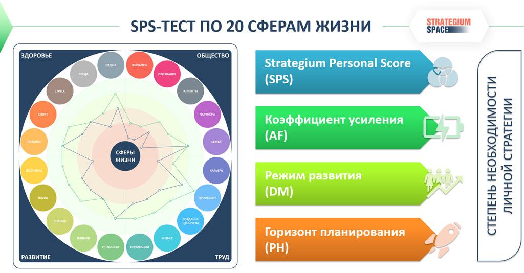 strategium personal score test