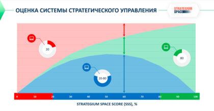 экспресс-анализ качества системы управления