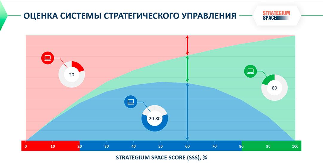 график анализа системы управления