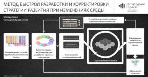 разработка стратегии методы и инструменты