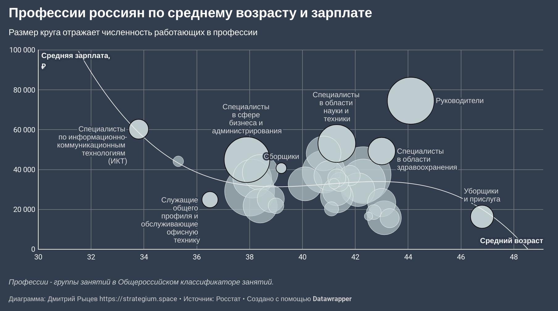 карьерный рост и Профессии россиян по возрасту, доходам и количеству работников