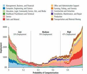 Уровень вероятности исчезновения рабочих мест в зависимости от рода занятий
