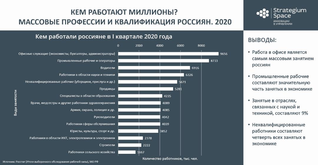 Карьерный рост самые массовые профессии россиян